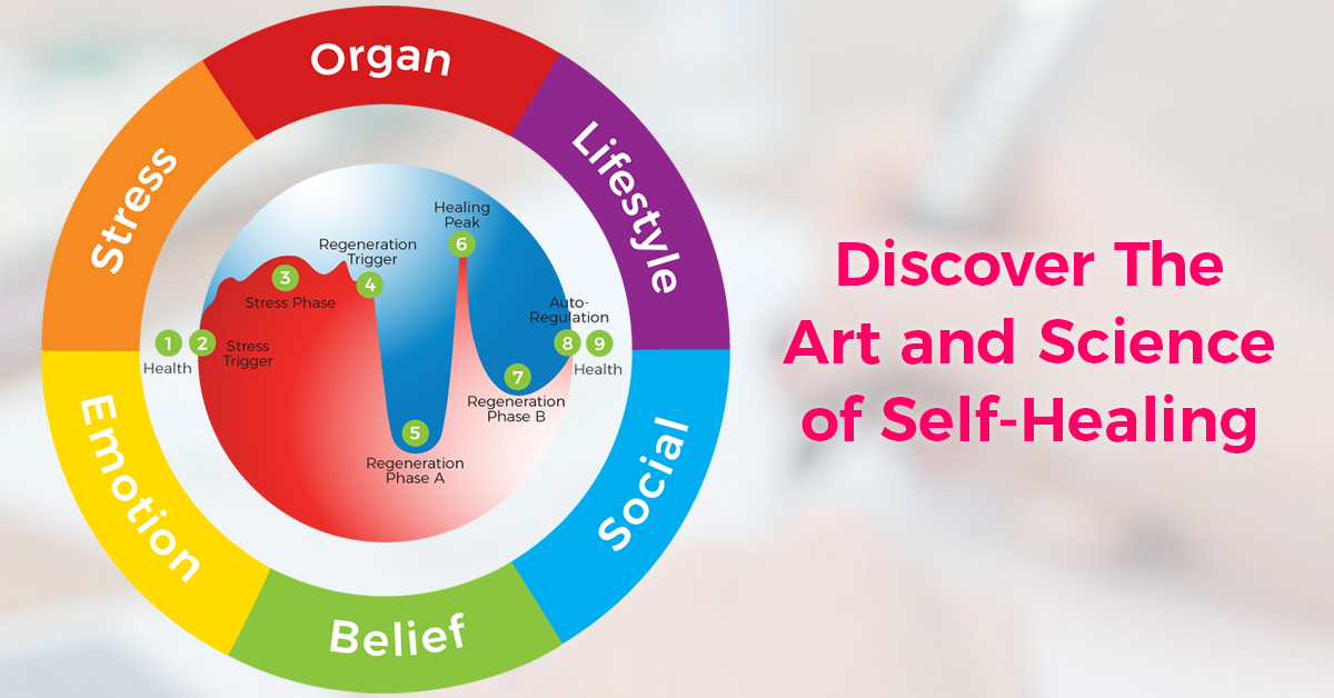 Lifestyle Prescriptions® 6 Root-Cause(s) and the Art and Science of Self-Healing